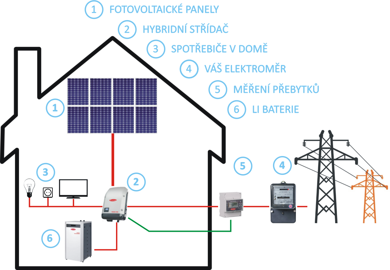 Fve S Bateriemi Terms Energy